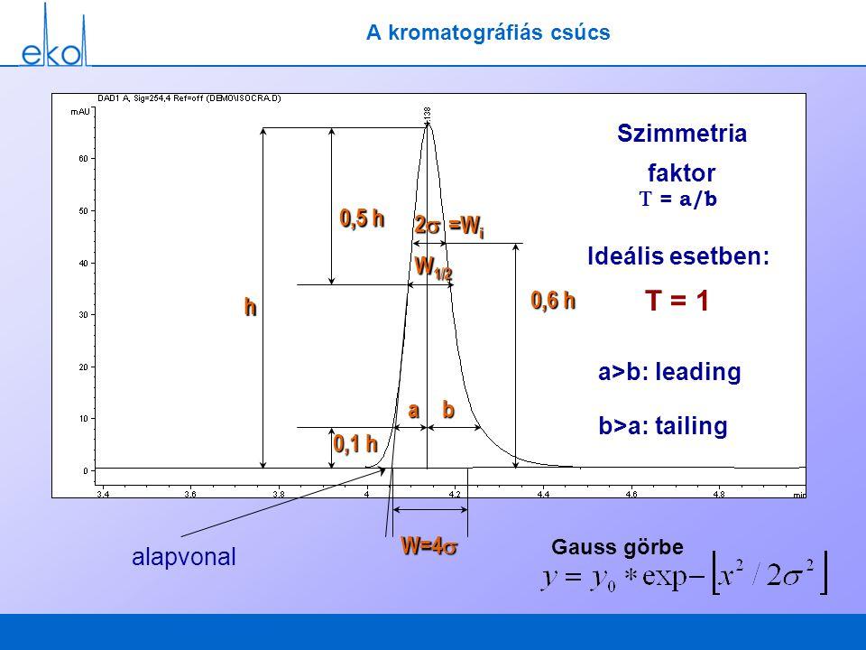 A kromatográfiás csúcsh 0,5 h 0,1 h ab W 1/2 2222  = a/b Szimmetria faktor Ideális esetben: T = 1 0,6 h =W i W=4  Gauss görbe alapvonal a>b: lea