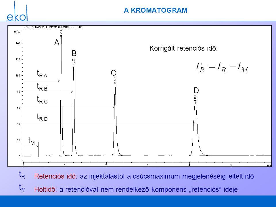 A KROMATOGRAM A C B D tMtM t R A t R B t R C t R D tRtR Retenciós idő: az injektálástól a csúcsmaximum megjelenéséig eltelt idő tMtM Holtidő: a retenc