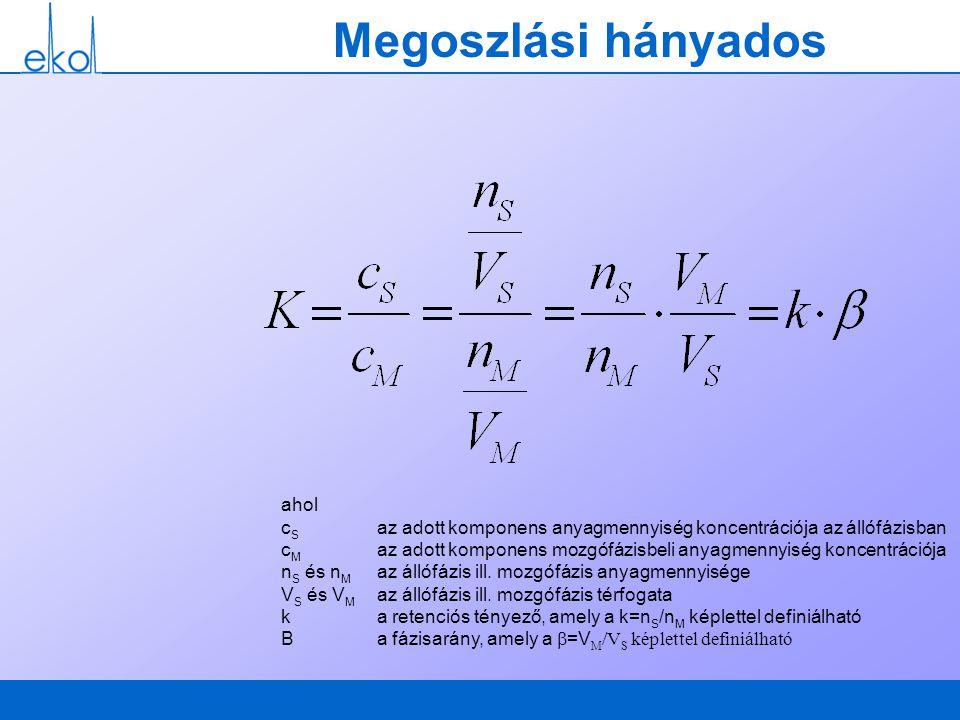 Megoszlási hányados ahol c S az adott komponens anyagmennyiség koncentrációja az állófázisban c M az adott komponens mozgófázisbeli anyagmennyiség kon