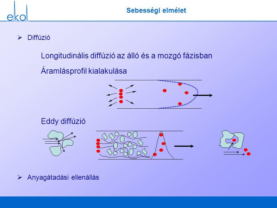 Sebességi elmélet  Diffúzió Longitudinális diffúzió az álló és a mozgó fázisban Áramlásprofil kialakulása Eddy diffúzió  Anyagátadási ellenállás