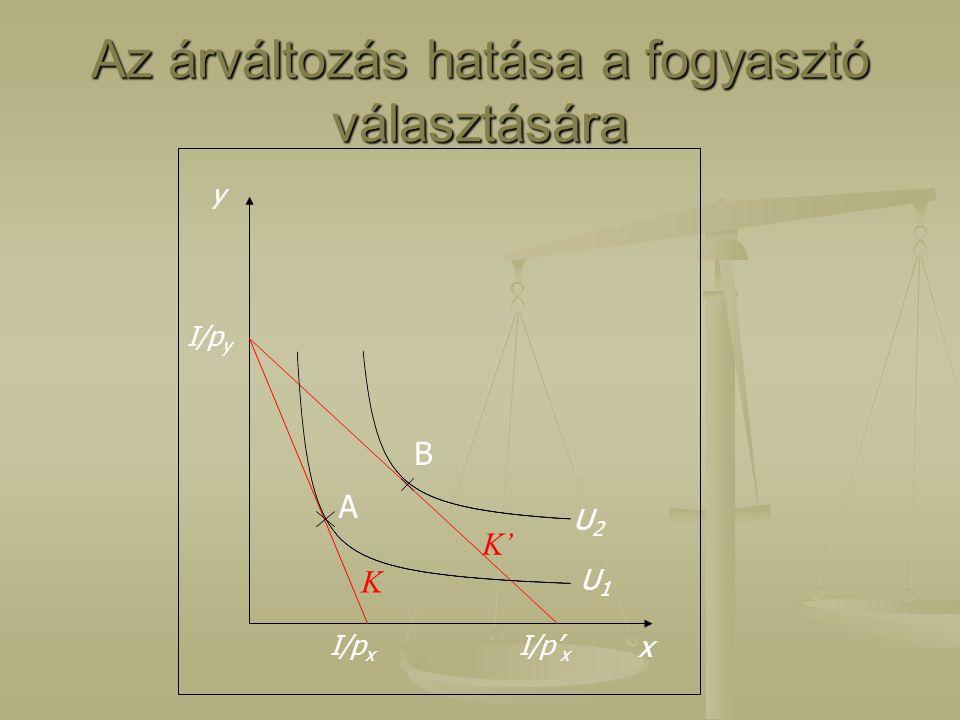 A fogyasztó egyénikeresletigörbéje I/p y x U1U1 U2U2 KK' A B x pxpx I/p x I/p' x y x pxpx