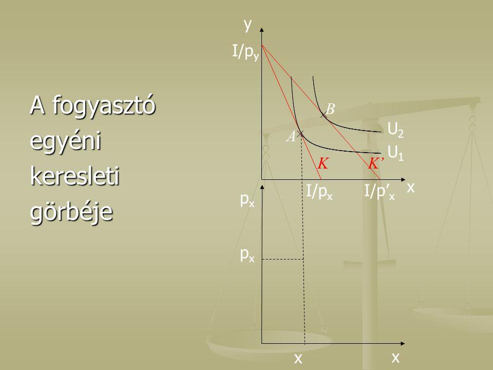 A fogyasztó egyénikeresletigörbéje I/p y x U1U1 U2U2 KK' A B x pxpx I/p x I/p' x y x pxpx p' x x'