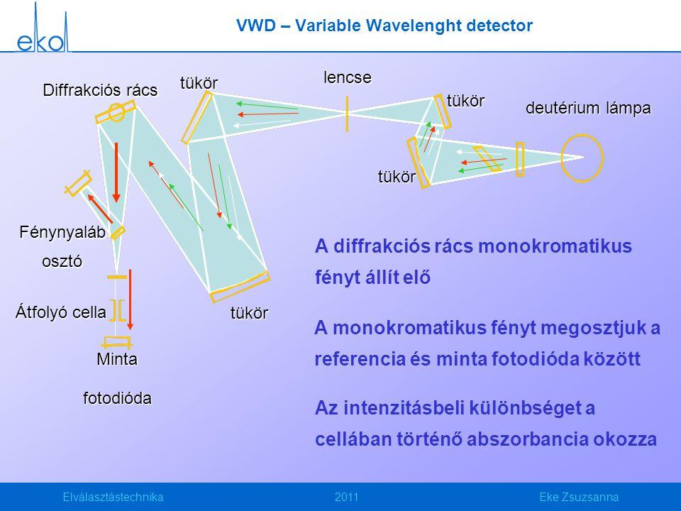Elválasztástechnika2011Eke Zsuzsanna VWD – Variable Wavelenght detector Átfolyó cella Diffrakciós rács tükör tükör Mintafotodióda tükör tükör deutériu