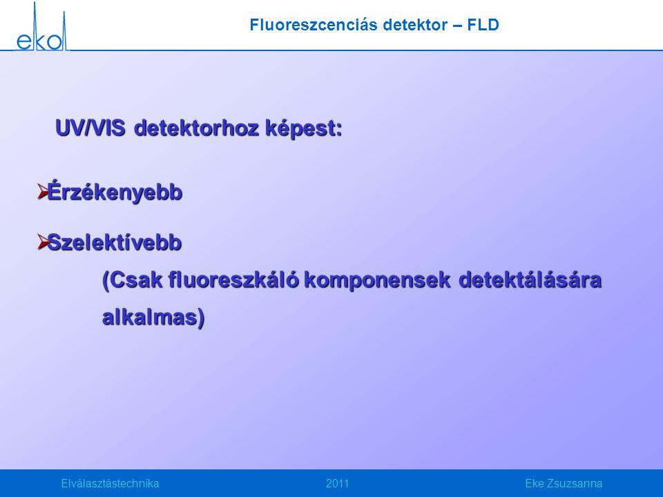 Elválasztástechnika2011Eke Zsuzsanna UV/VIS detektorhoz képest:  Érzékenyebb  Szelektívebb (Csak fluoreszkáló komponensek detektálására alkalmas) Fl