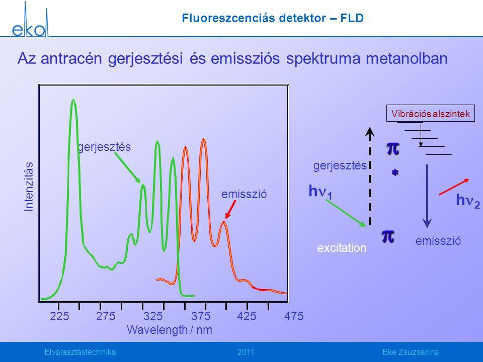 Elválasztástechnika2011Eke Zsuzsanna Az antracén gerjesztési és emissziós spektruma metanolban   h 1 Vibrációs alszintek excitation h 2 emiss