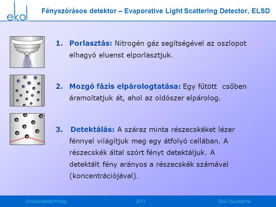 Elválasztástechnika2011Eke Zsuzsanna 1.Porlasztás: Nitrogén gáz segítségével az oszlopot elhagyó eluenst elporlasztjuk. 2.Mozgó fázis elpárologtatása: