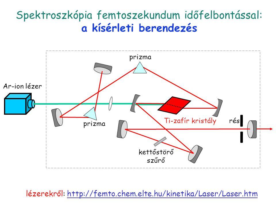 Spektroszkópia femtoszekundum időfelbontással: a kísérleti berendezés lézerekről: http://femto.chem.elte.hu/kinetika/Laser/Laser.htm pump-probe 2 priz