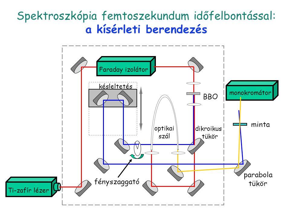 Spektroszkópia femtoszekundum időfelbontással: a kísérleti berendezés pump-probe 3 késleltetés Faraday izolátor BBO dikroikus tükör monokromátor minta
