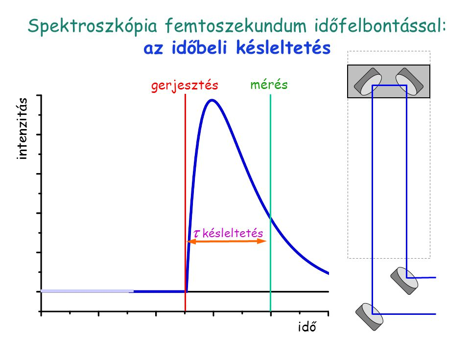 Késleltetés 1 Spektroszkópia femtoszekundum időfelbontással: az időbeli késleltetés idő intenzitás gerjesztés  késleltetés mérés