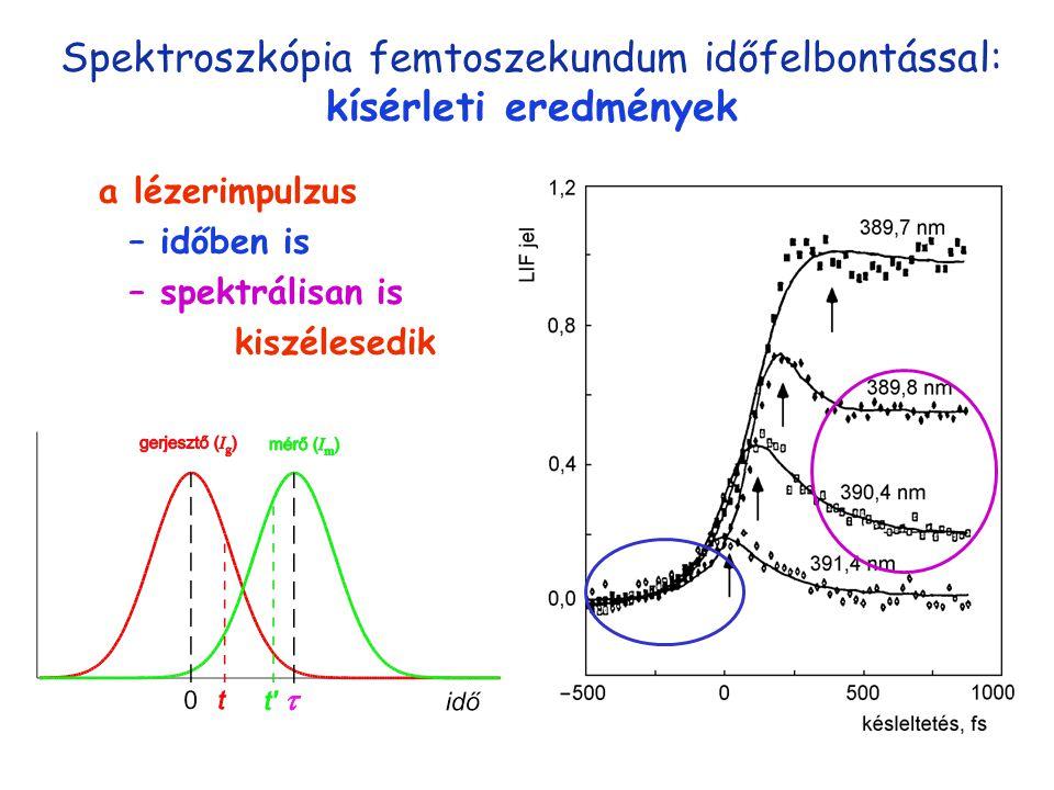 Spektroszkópia femtoszekundum időfelbontással: kísérleti eredmények a lézerimpulzus – időben is – spektrálisan is kiszélesedik konvolúció