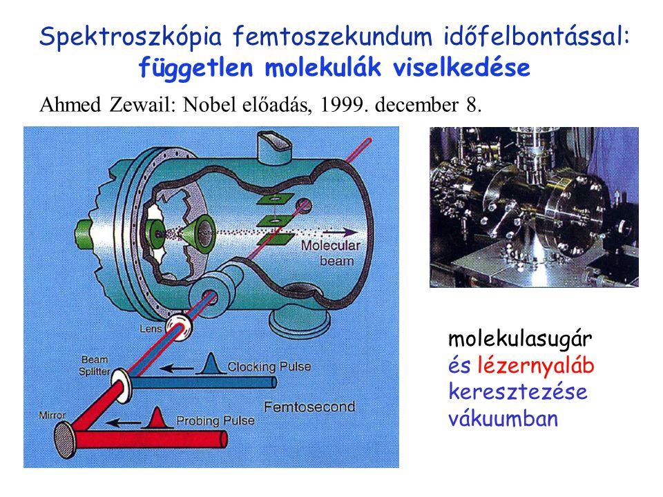 molekulasugár Spektroszkópia femtoszekundum időfelbontással: független molekulák viselkedése molekulasugár és lézernyaláb keresztezése vákuumban Ahmed