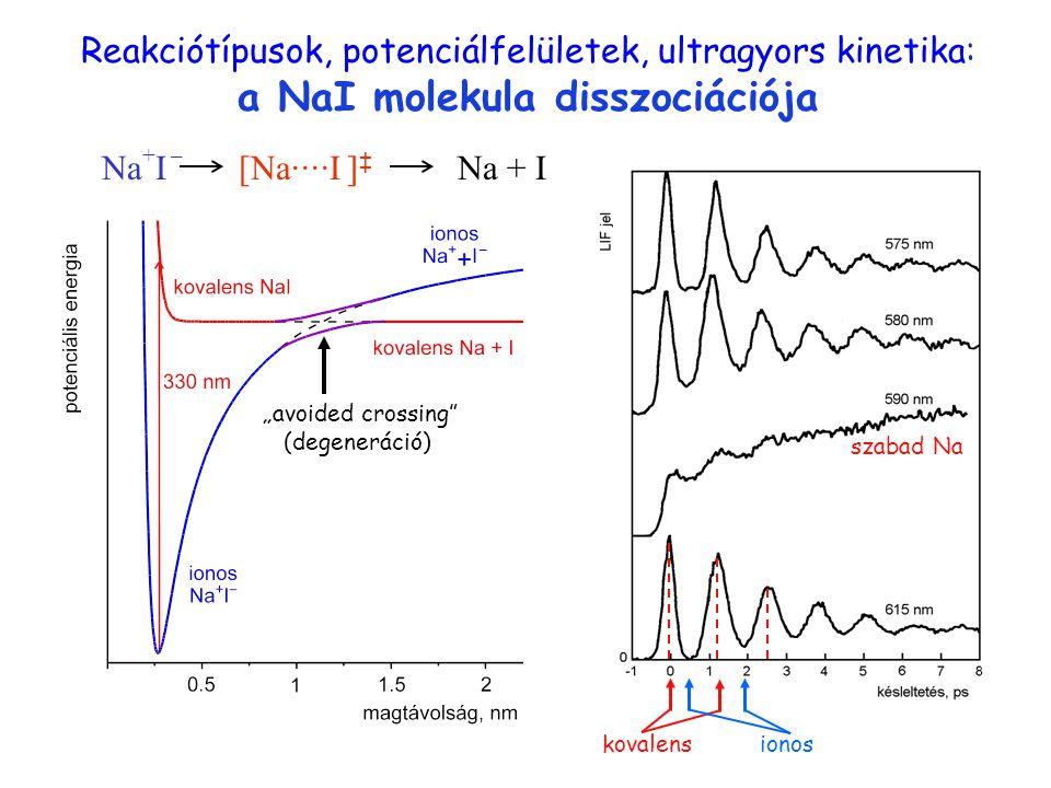 """Reakciótípusok, potenciálfelületek, ultragyors kinetika: a NaI molekula disszociációja Na + I – Na + I[Na····I ] ‡ Na ··· I """"avoided crossing"""" (degene"""