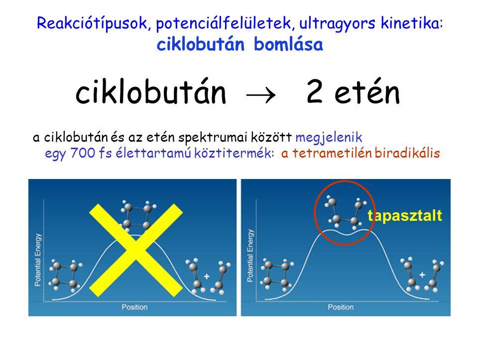 Reakciótípusok, potenciálfelületek, ultragyors kinetika: ciklobután bomlása tapasztalt  ciklobután  2 etén ciklobután a ciklobután és az etén spektr