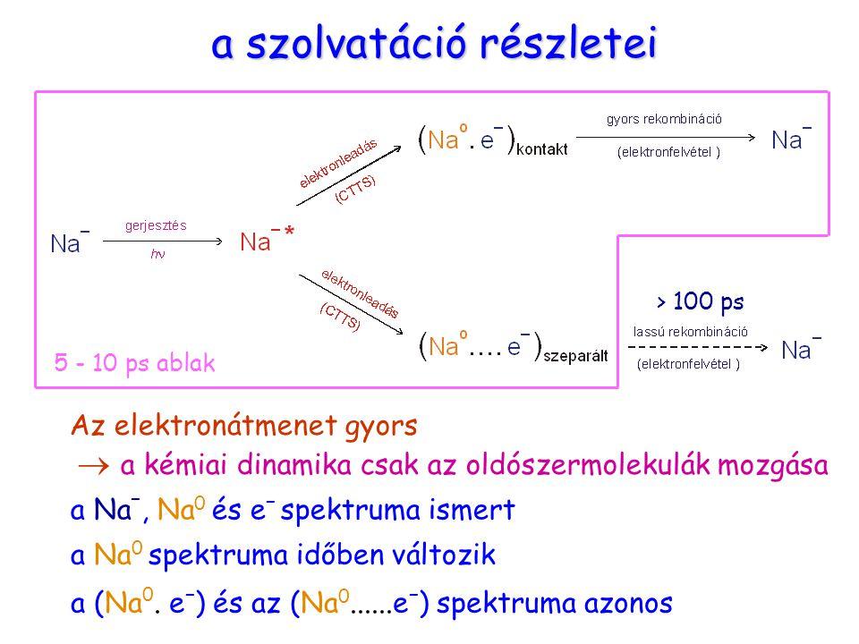 Na- CTTS részletek a szolvatáció részletei a Na –, Na 0 és e – spektruma ismert a Na 0 spektruma időben változik a (Na 0. e – ) és az (Na 0......e – )