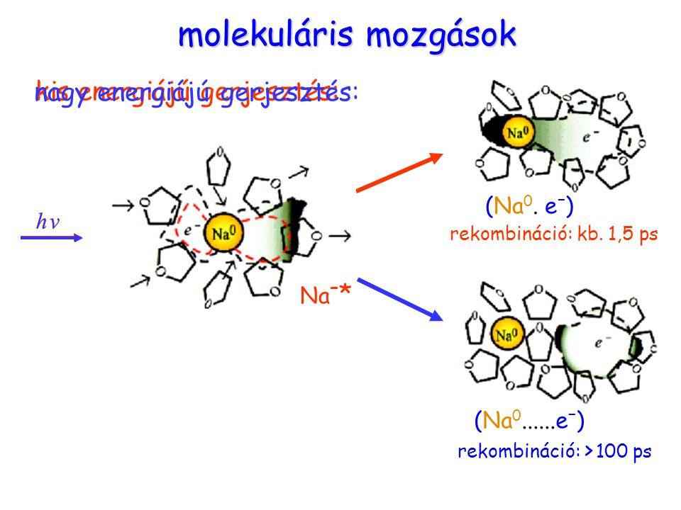 Molekuláris mozgások (Na 0. e – ) (Na 0......e – ) h vh v Na – * h vh v rekombináció: kb. 1,5 ps rekombináció: > 100 ps molekuláris mozgások kis energ