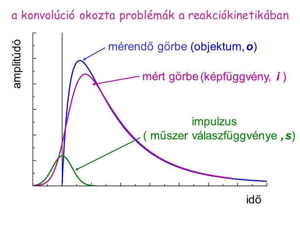 mérendő görbe impulzus ( műszer válaszfüggvénye ) idő amplitúdó mért görbe a konvolúció okozta problémák a reakciókinetikában (képfüggvény, i ), s), s