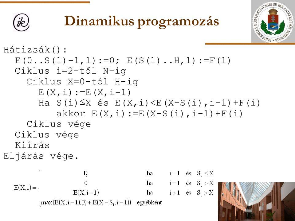Dinamikus programozás Hátizsák(): E(0..S(1)-1,1):=0; E(S(1)..H,1):=F(1) Ciklus i=2-től N-ig Ciklus X=0-tól H-ig E(X,i):=E(X,i-1) Ha S(i)≤X és E(X,i)<E