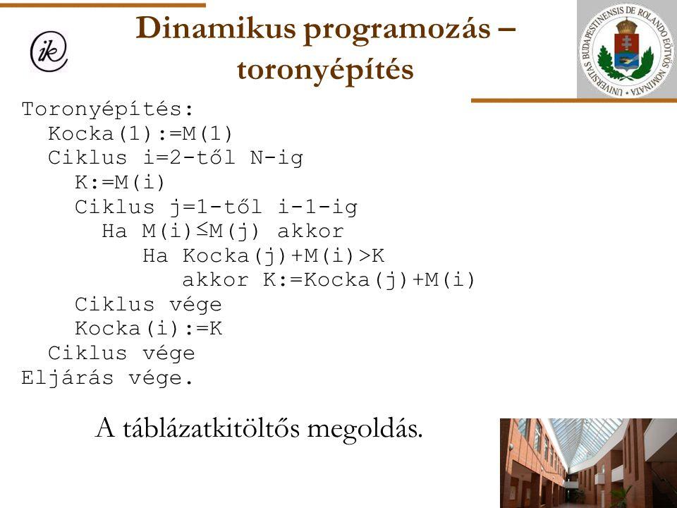 Dinamikus programozás – toronyépítés A táblázatkitöltős megoldás. Toronyépítés: Kocka(1):=M(1) Ciklus i=2-től N-ig K:=M(i) Ciklus j=1-től i-1-ig Ha M(