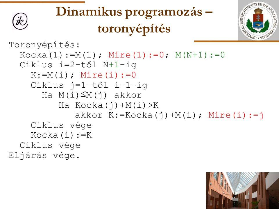 Dinamikus programozás – toronyépítés Toronyépítés: Kocka(1):=M(1); Mire(1):=0; M(N+1):=0 Ciklus i=2-től N+1-ig K:=M(i); Mire(i):=0 Ciklus j=1-től i-1-