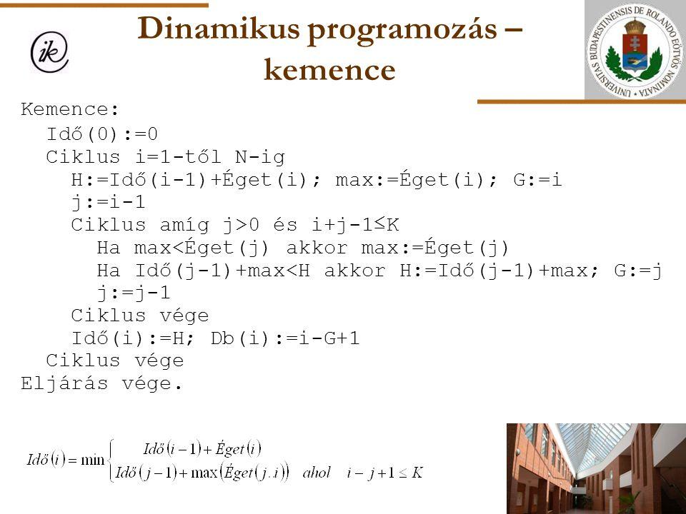 Dinamikus programozás – kemence Kemence: Idő(0):=0 Ciklus i=1-től N-ig H:=Idő(i-1)+Éget(i); max:=Éget(i); G:=i j:=i-1 Ciklus amíg j>0 és i+j-1≤K Ha ma