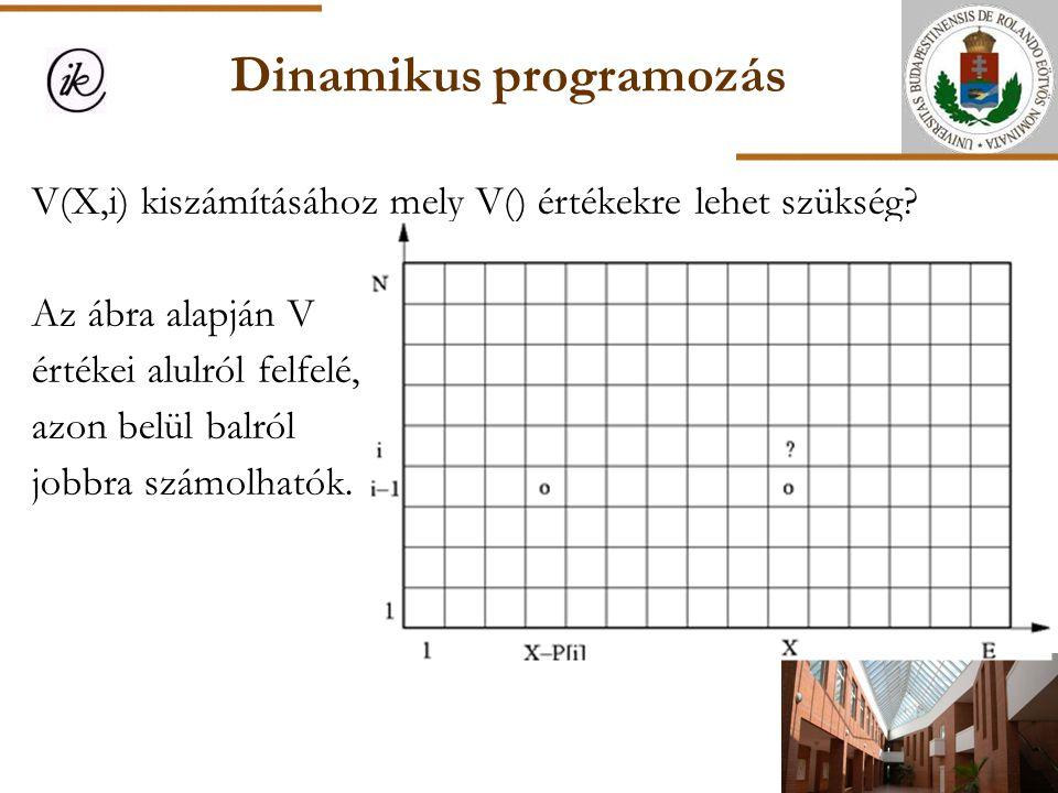 Dinamikus programozás V(X,i) kiszámításához mely V() értékekre lehet szükség? Az ábra alapján V értékei alulról felfelé, azon belül balról jobbra szám