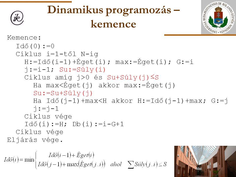 Dinamikus programozás – kemence Kemence: Idő(0):=0 Ciklus i=1-től N-ig H:=Idő(i-1)+Éget(i); max:=Éget(i); G:=i j:=i-1; Su:=Súly(i) Ciklus amíg j>0 és