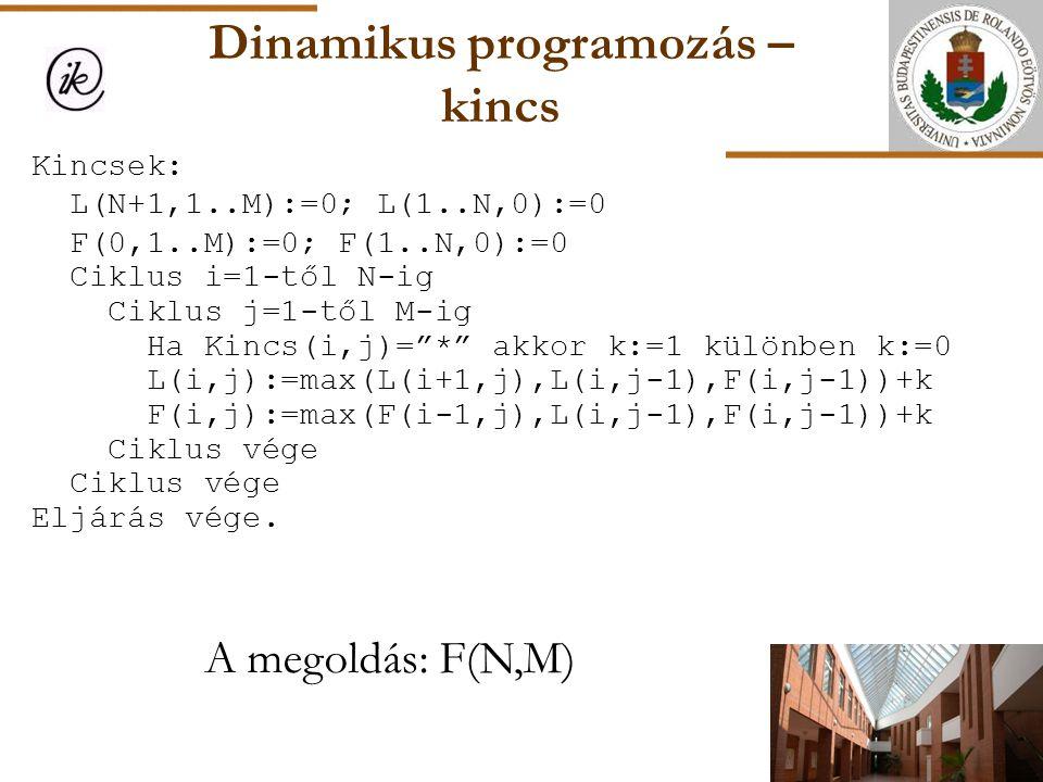 Dinamikus programozás – kincs A megoldás: F(N,M) Kincsek: L(N+1,1..M):=0; L(1..N,0):=0 F(0,1..M):=0; F(1..N,0):=0 Ciklus i=1-től N-ig Ciklus j=1-től M