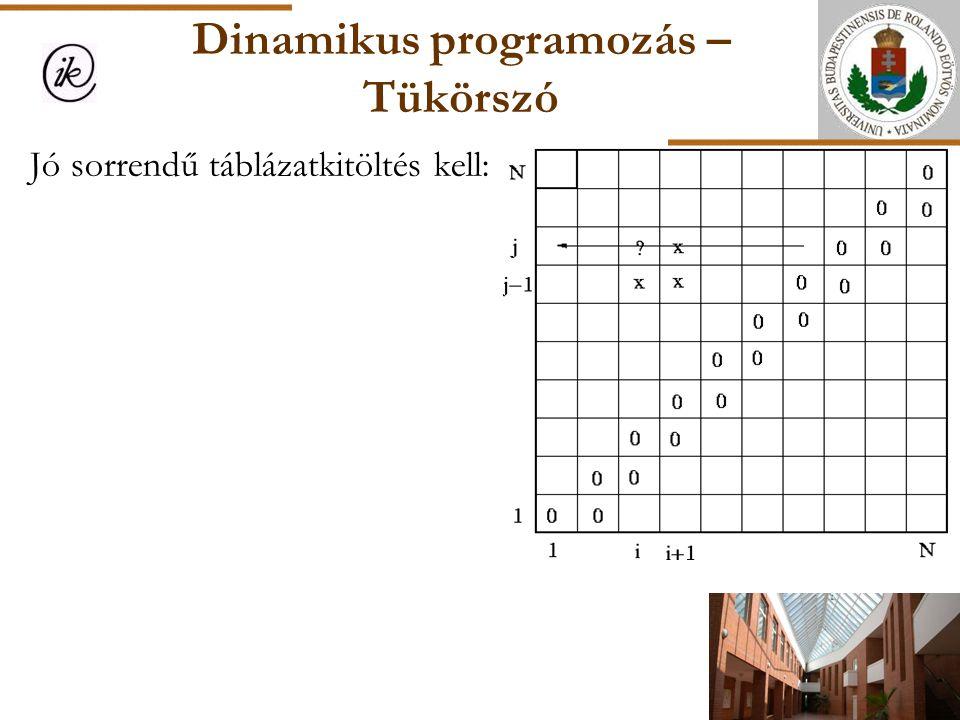 Dinamikus programozás – Tükörszó Jó sorrendű táblázatkitöltés kell: