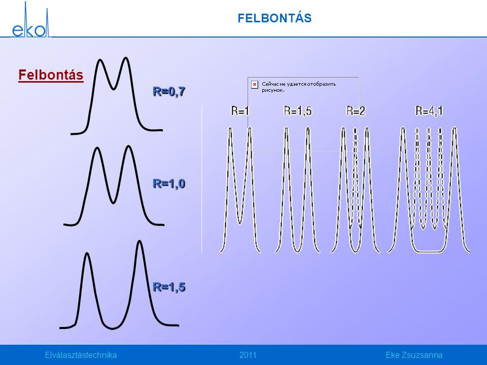 Elválasztástechnika2011Eke Zsuzsanna FELBONTÁS Felbontás R=0,7 R=1,0 R=1,5