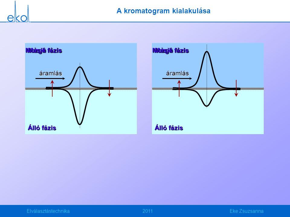 Elválasztástechnika2011Eke Zsuzsanna Mozgó fázis Álló fázis áramlás Másik fázis A kromatogram kialakulása Mozgó fázis Álló fázis áramlás Másik fázis