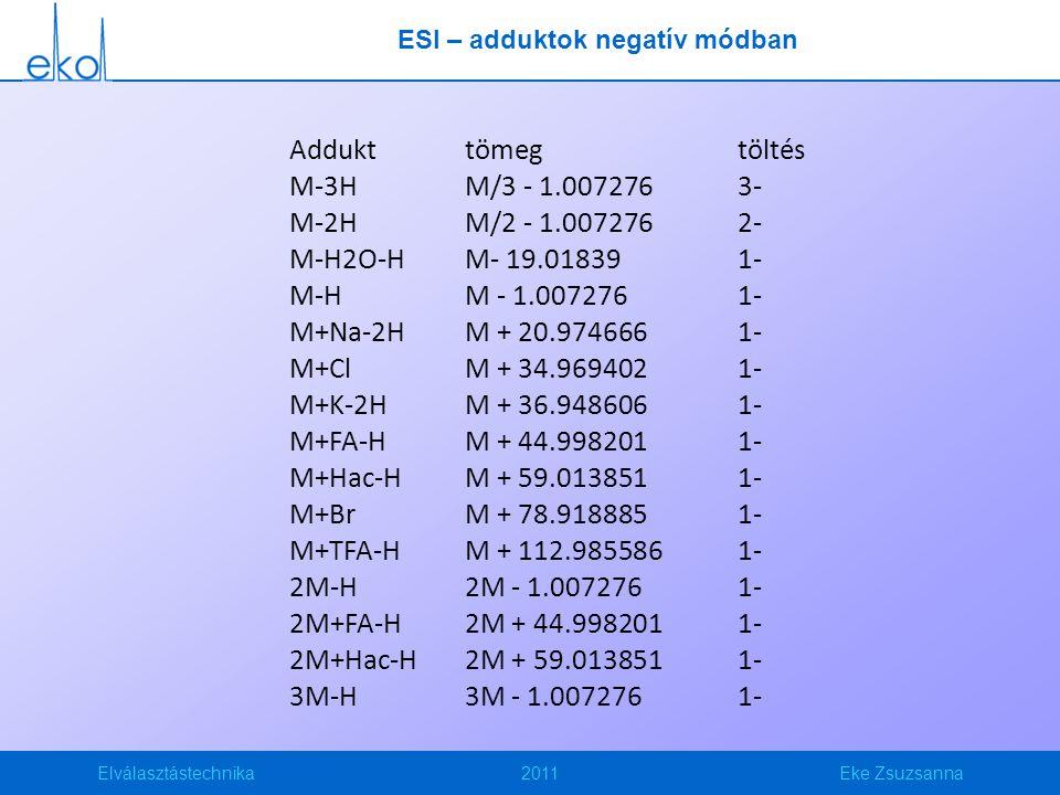 Elválasztástechnika2011Eke Zsuzsanna ESI – adduktok negatív módban Addukttömegtöltés M-3HM/3 - 1.0072763- M-2HM/2 - 1.0072762- M-H2O-HM- 19.018391- M-