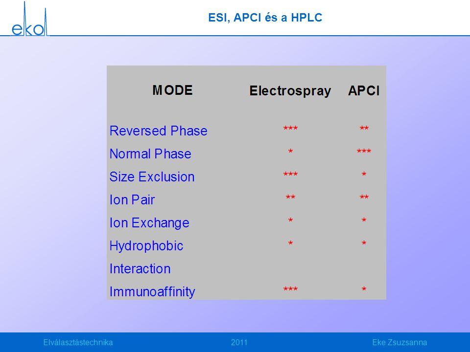 Elválasztástechnika2011Eke Zsuzsanna ESI, APCI és a HPLC