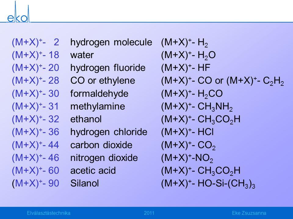 Elválasztástechnika2011Eke Zsuzsanna (M+X) + - 2hydrogen molecule (M+X) + - H 2 (M+X) + - 18water (M+X) + - H 2 O (M+X) + - 20hydrogen fluoride (M+X) + - HF (M+X) + - 28CO or ethylene (M+X) + - CO or (M+X) + - C 2 H 2 (M+X) + - 30formaldehyde (M+X) + - H 2 CO (M+X) + - 31methylamine (M+X) + - CH 3 NH 2 (M+X) + - 32ethanol (M+X) + - CH 3 CO 2 H (M+X) + - 36hydrogen chloride (M+X) + - HCl (M+X) + - 44carbon dioxide (M+X) + - CO 2 (M+X) + - 46nitrogen dioxide (M+X) + -NO 2 (M+X) + - 60acetic acid (M+X) + - CH 3 CO 2 H (M+X) + - 90Silanol (M+X) + - HO-Si-(CH 3 ) 3
