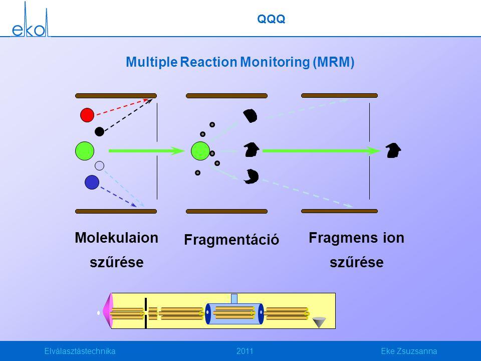 Elválasztástechnika2011Eke Zsuzsanna Multiple Reaction Monitoring (MRM) Molekulaion szűrése Fragmens ion szűrése Fragmentáció QQQ