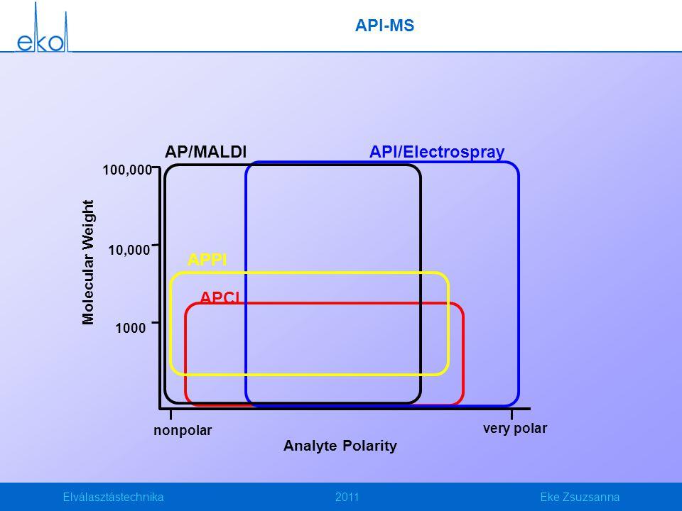 Elválasztástechnika2011Eke Zsuzsanna API-MS Molecular Weight Analyte Polarity API/Electrospray APPI APCI 1000 100,000 10,000 nonpolar very polar AP/MALDI