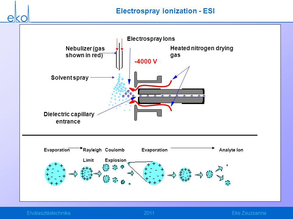 Elválasztástechnika2011Eke Zsuzsanna Electrospray ionization - ESI
