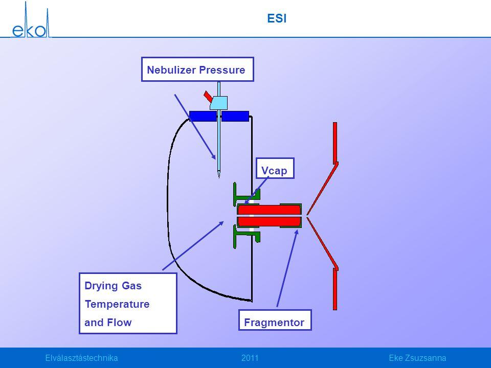 Elválasztástechnika2011Eke Zsuzsanna ESI Hatékony detektálás feltétele a vizsgálandó vegyület ionos formájának jelenléte az oldatban: Pozitív ion üzemmódban: Bázikus vegyületek (pl.
