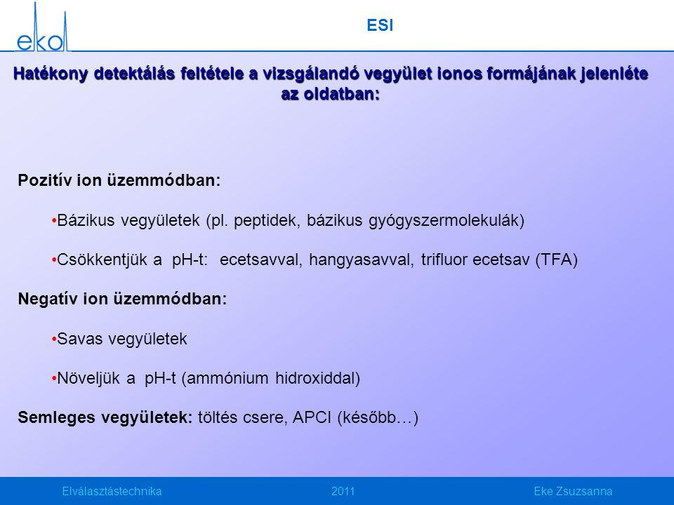 Elválasztástechnika2011Eke Zsuzsanna ESI Hatékony detektálás feltétele a vizsgálandó vegyület ionos formájának jelenléte az oldatban: Pozitív ion üzem