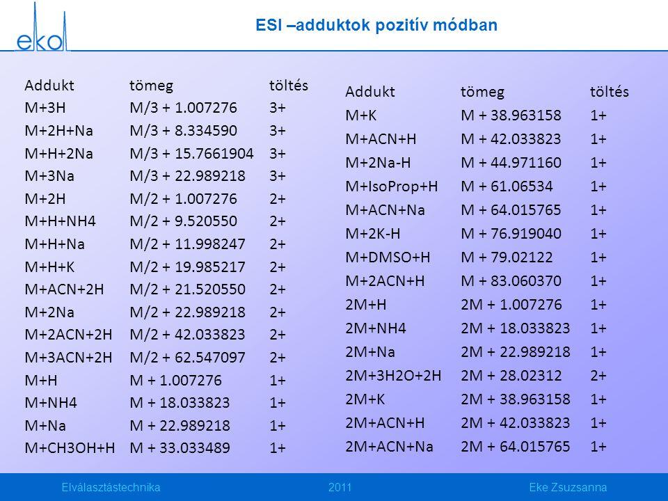 Elválasztástechnika2011Eke Zsuzsanna ESI –adduktok pozitív módban Addukttömegtöltés M+3HM/3 + 1.0072763+ M+2H+NaM/3 + 8.3345903+ M+H+2NaM/3 + 15.76619043+ M+3NaM/3 + 22.9892183+ M+2HM/2 + 1.0072762+ M+H+NH4M/2 + 9.5205502+ M+H+NaM/2 + 11.9982472+ M+H+KM/2 + 19.9852172+ M+ACN+2HM/2 + 21.5205502+ M+2NaM/2 + 22.9892182+ M+2ACN+2HM/2 + 42.0338232+ M+3ACN+2HM/2 + 62.5470972+ M+HM + 1.0072761+ M+NH4M + 18.0338231+ M+NaM + 22.9892181+ M+CH3OH+HM + 33.0334891+ Addukttömegtöltés M+KM + 38.9631581+ M+ACN+HM + 42.0338231+ M+2Na-HM + 44.9711601+ M+IsoProp+HM + 61.065341+ M+ACN+NaM + 64.0157651+ M+2K-HM + 76.9190401+ M+DMSO+HM + 79.021221+ M+2ACN+HM + 83.0603701+ 2M+H2M + 1.0072761+ 2M+NH42M + 18.0338231+ 2M+Na2M + 22.9892181+ 2M+3H2O+2H2M + 28.023122+ 2M+K2M + 38.9631581+ 2M+ACN+H2M + 42.0338231+ 2M+ACN+Na2M + 64.0157651+