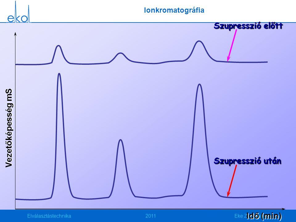 Elválasztástechnika2011Eke Zsuzsanna Vezetőképesség mS Idő (min) Szupresszió előtt Szupresszió után Ionkromatográfia