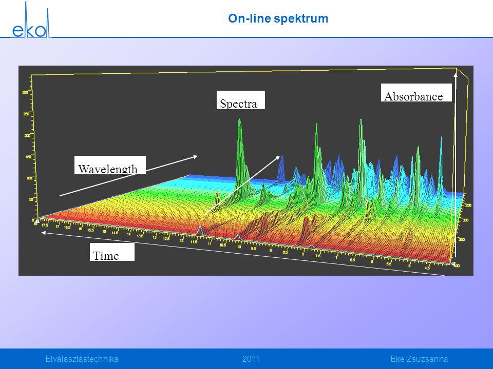 Elválasztástechnika2011Eke Zsuzsanna On-line spektrum Wavelength Time Absorbance Spectra