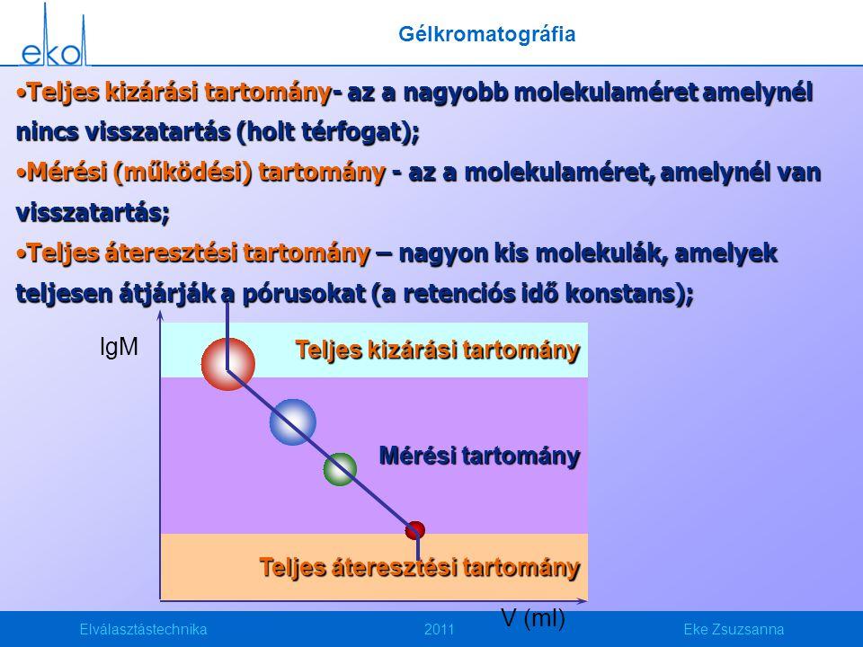 Elválasztástechnika2011Eke Zsuzsanna Teljes kizárási tartomány- az a nagyobb molekulaméret amelynél nincs visszatartás (holt térfogat);Teljes kizárási