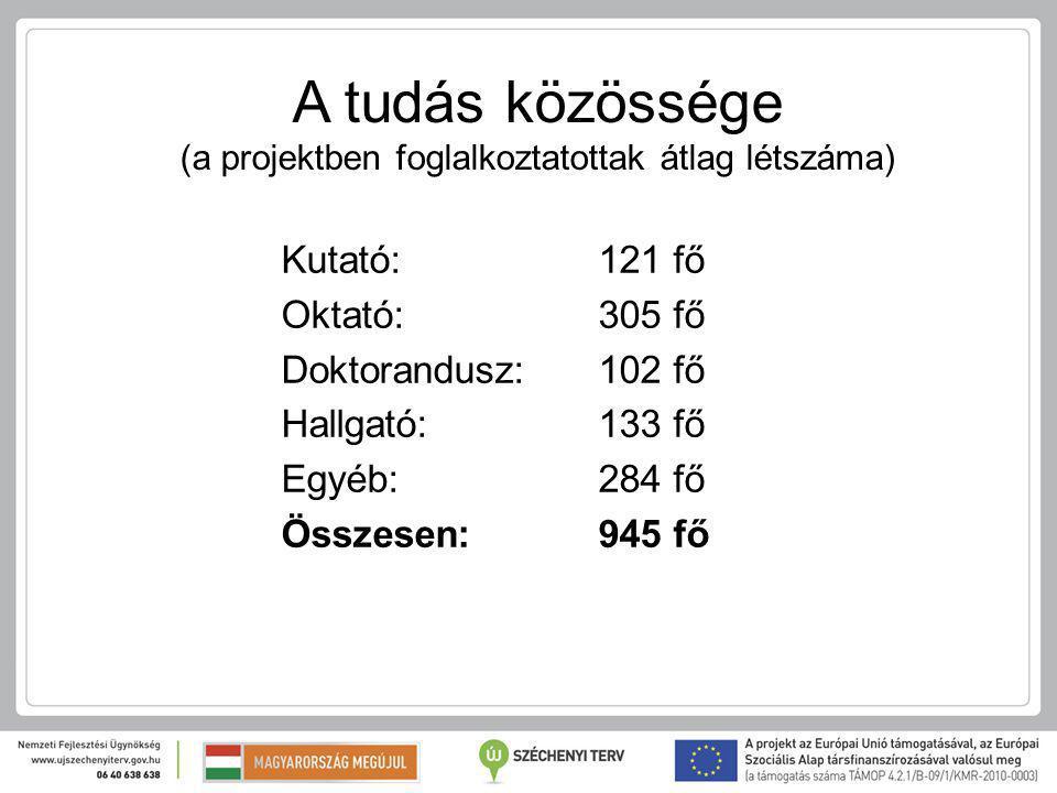 A tudás közössége (a projektben foglalkoztatottak átlag létszáma) Kutató: 121 fő Oktató: 305 fő Doktorandusz: 102 fő Hallgató: 133 fő Egyéb: 284 fő Összesen: 945 fő