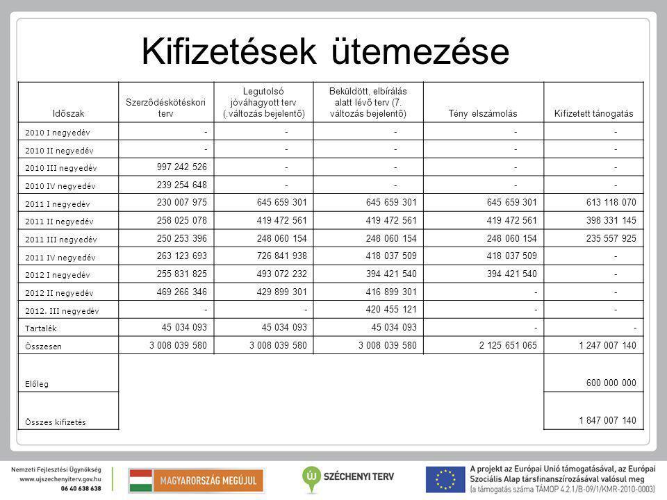 Időszak Szerződéskötéskori terv Legutolsó jóváhagyott terv (.változás bejelentő) Beküldött, elbírálás alatt lévő terv (7.