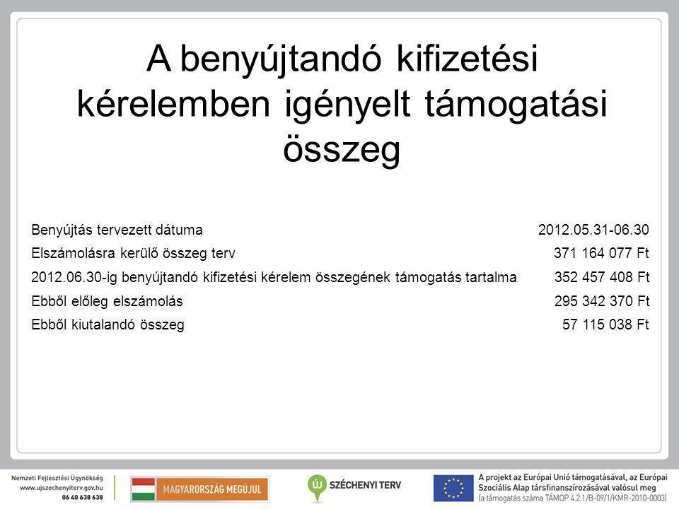 Benyújtás tervezett dátuma2012.05.31-06.30 Elszámolásra kerülő összeg terv 371 164 077 Ft 2012.06.30-ig benyújtandó kifizetési kérelem összegének támogatás tartalma 352 457 408 Ft Ebből előleg elszámolás 295 342 370 Ft Ebből kiutalandó összeg 57 115 038 Ft A benyújtandó kifizetési kérelemben igényelt támogatási összeg