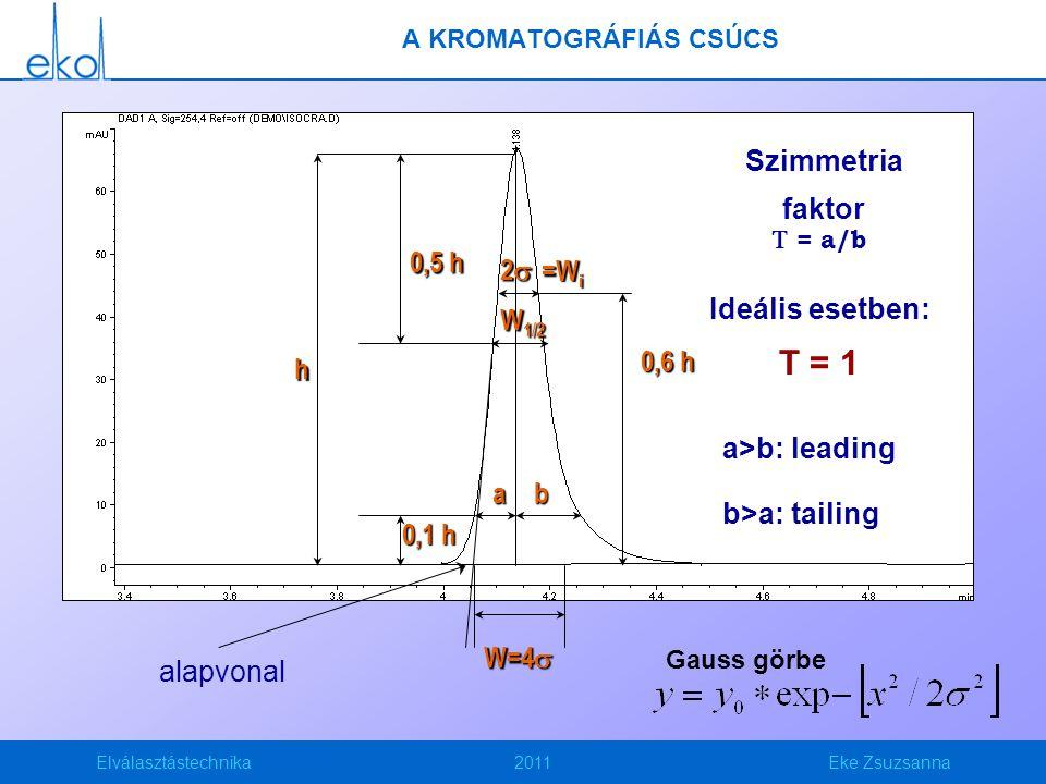 Elválasztástechnika2011Eke Zsuzsanna TÁNYÉRSZÁM t R nagy Sok idő a csúcsszélesedésre Tányérszám Effektív tányérszám Csak adott komponens és kromatográfiás rendszer párosára értelmezhető!