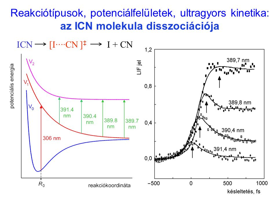 Reakciótípusok, potenciálfelületek, ultragyors kinetika: az ICN molekula disszociációja ICNI + CN[I····CN ] ‡ I ··· CN