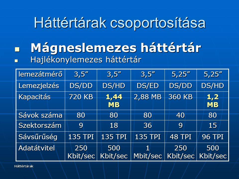 Háttértárak Háttértárak csoportosítása lemezátmérő3,5 3,5 3,5 5,25 5,25 LemezjelzésDS/DDDS/HDDS/EDDS/DDDS/HD Kapacitás 720 KB 1,44 MB 2,88 MB 360 KB 1,2 MB Sávok száma 8080804080 Szektorszám91836915 Sávsűrűség 135 TPI 48 TPI 96 TPI Adatátvitel 250 Kbit/sec 500 Kbit/sec 1 Mbit/sec 250 Kbit/sec 500 Kbit/sec Mágneslemezes háttértár Mágneslemezes háttértár Hajlékonylemezes háttértár Hajlékonylemezes háttértár