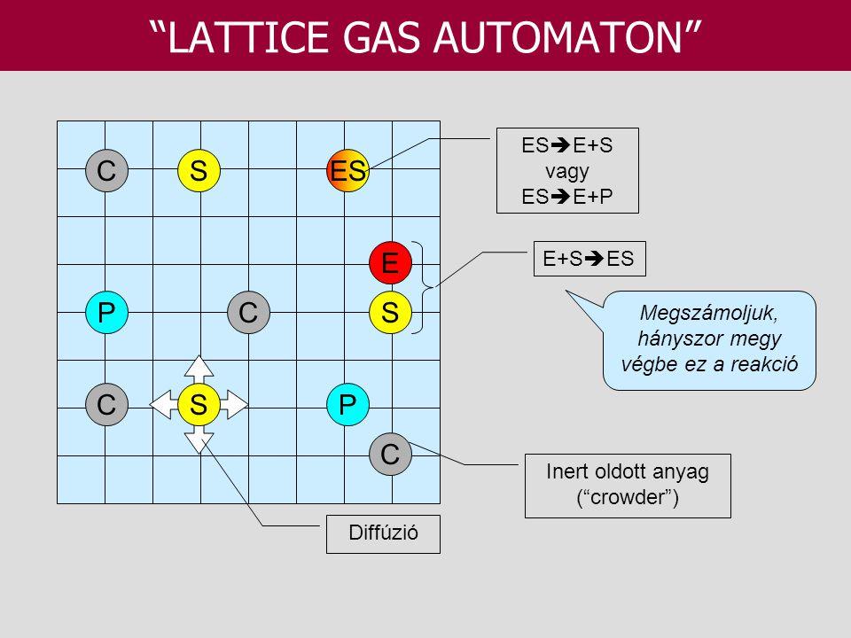 """""""LATTICE GAS AUTOMATON"""" P C P C ES S S E C C ES  E+S vagy ES  E+P E+S  ES Inert oldott anyag (""""crowder"""") Megszámoljuk, hányszor megy végbe ez a rea"""