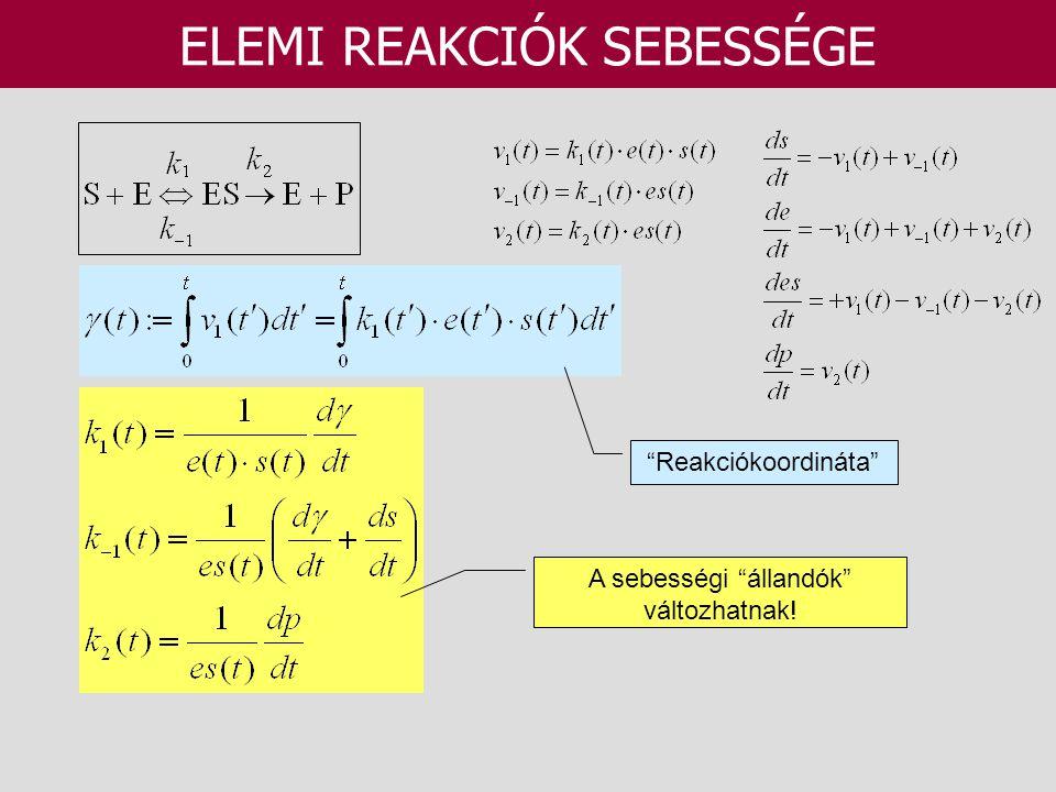 """ELEMI REAKCIÓK SEBESSÉGE """"Reakciókoordináta"""" A sebességi """"állandók"""" változhatnak!"""